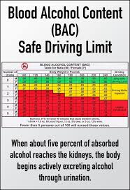 Dui Alcohol Level Chart Pin On Driving Under The Influence Dui