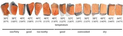 Salmon Temperature Chart Pin By Sous Vide Meals On Sous Vide Science In 2019 Sous