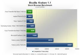 Intel Atom Performance Chart Asus Transformer Book T100 Review Performance Intel Bay