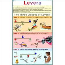 Charts Related To Physics Three Kinds Of Levers Physics Charts