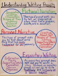 expository writing anchor chart and here is another chart i  expository writing anchor chart and here is another chart i created using one of
