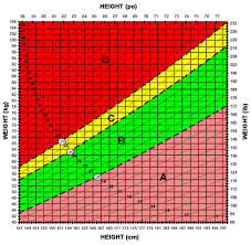 Bmi Chart Kg Cm Body Mass Index Guide Kraft Canada
