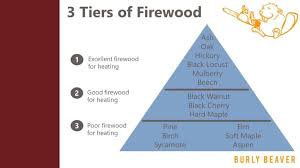 Firewood Btu Comparison Charts Cherry Firewood How Good Is It Compared To Other Wood