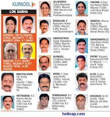 Mla List Kurnool District New Mlas And Mps 2014 Hello Ap And Telangana