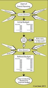 Budgeting For An Event Learning Budgeting The Budgeting Process For An Event
