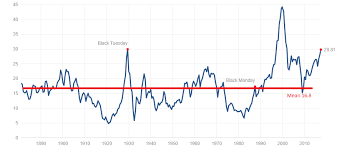 Market Chart Today Why Stock Market Valuations Have Reached A Permanently High
