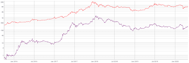 In 2011, the price started at $0.30 per bitcoin, growing to $5.27 for the year. Bitcoin Vs Ethereum Which Cryptocurrency Will Win By Eric Elliott The Challenge Medium