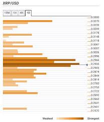 Bitcoin Price Prediction Btc Usd Struggles To Stay Above