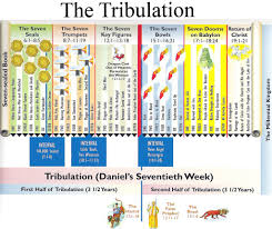 Tim Lahaye Bible Prophecy Chart Prophecy And Current Events