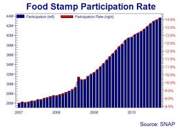 Food Stamp Price Chart Food Stamp Participation The Future Tense