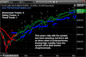 Trading Archives Etf Forecasts Swing Trades Long Term