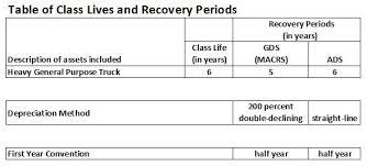 Depreciation Schedule Calculator Heavy General Purpose Truck Depreciation Calculation