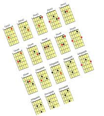 Gmi Offers Guitarists A Variety Of Guitar Chord Chart