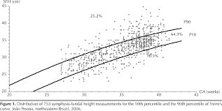 Symphysis Fundal Height Curve In The Diagnosis Of Fetal