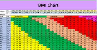Bmi Index Chart Body Mass Index Bmi Calculator Online Calculator