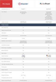 Multi Domain Ssl Comparison