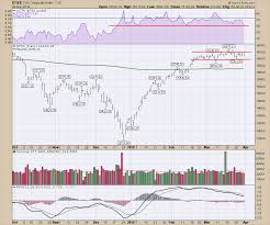 Canadian Market Review 2019 03 29 The Canadian Technician
