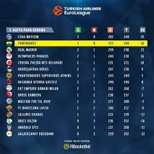 Fenerbahçe Beko - Euroleague'de 3. hafta puan durumu | Round 3 Standings |