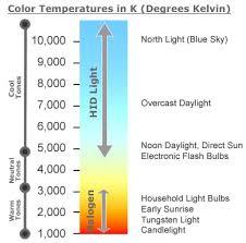 Underwater Lighting Fundamentals And Color Temperature