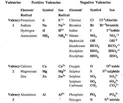 38 Skillful Valency Chart Of Ions