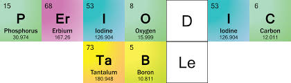 Chart Of Elements And Their Symbols Element Symbols In Periodic Table