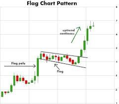Finance Chart Patterns Chart Patterns Play A Big Role In Technical Analysis Stock