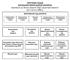 Суды общей юрисдикции рф схема Систему судов общей юрисдикции составляют 1 местные суды Государственная власть в Украине осуществляется