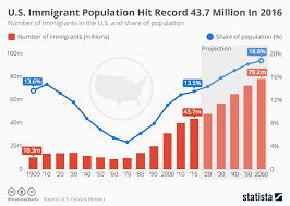 Chart U S Immigrant Population Hit Record 43 7 Million In