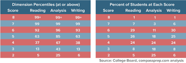 sat essay scores explained compass education group the role of luck