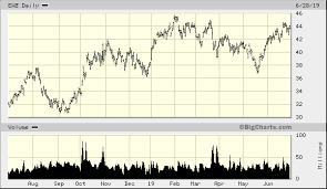 Ewz Stock Chart Ishares Msci Brazil Etf Ewz Quick Chart Pse Ewz