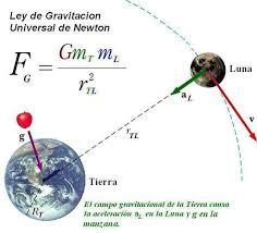 Ley de gravitación universal - EcuRed