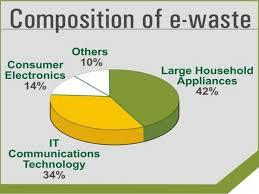 essay on e waste essay on e waste essay on e waste vlaggetjesdag scheveningen
