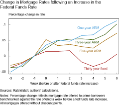 mortgage rate charts change in mortgage rates following an increase in the federal funds