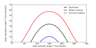 Seasonal Sun Angle Chart Position Of The Sun Wikipedia