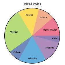 the life career rainbow get a better work life balance career  figure 3 example ideal work life balance pie chart