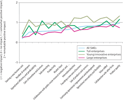 Self Evaluation Inspiration Selfevaluation Profiles For Impact Of RD Projects For Different