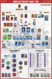 Set Of 3 Mythology Posters Greek Egyptian Norse Amazon
