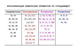 Реферат Классификация химических элементов по Гольдшмидту  Классификация химических элементов по Гольдшмидту Геохимические барьеры