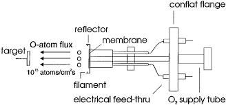 Diagram Of An Atom Schematic Diagram Of The Atom Source Download Scientific Diagram