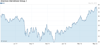 Aig Stock History Chart Early Morning Trading Targets Aig Insmed Cognizant