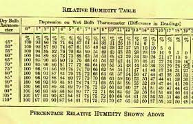 Relative Humidity Chart Fahrenheit Baking And Baking Science Temperature And Humidity The