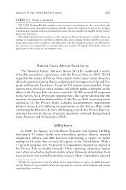 effect of the hipaa privacy rule on health research beyond the page 203
