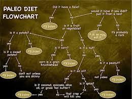 Is It Paleo Chart Smart Paleo