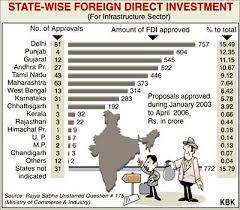 fdi foriegn direct investment in retail market boon or curse fdi foriegn direct investment in retail market boon or curse