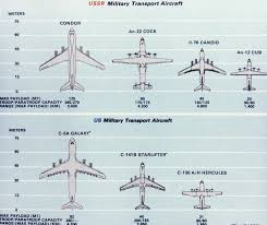 Fighter Aircraft Comparison Chart A Comparison Chart Of Soviet And Us Military Transport