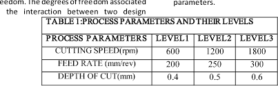 Pdf Calculate Surface Finish Values With Different
