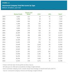 Compare Mutual Funds Chart The Fund Industry In Charts A Wealth Of Common Sense