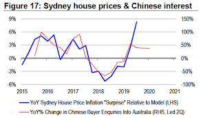 Sydney House Prices Chinese Interest Eureka Report