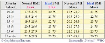 BMI Rechner: Body-Mass-Index berechnen mit einfacher Formel