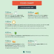 Plz Suggest Diet Chart For My 17 Month Old Baby Boy